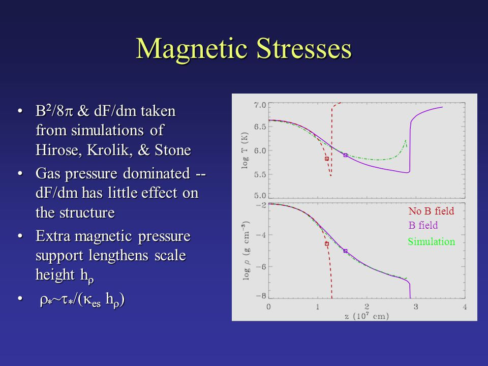 Magnetic Stresses B 2 /8  & dF/dm taken from simulations of Hirose, Krolik, & StoneB 2 /8  & dF/dm taken from simulations of Hirose, Krolik, & Stone Gas pressure dominated -- dF/dm has little effect on the structureGas pressure dominated -- dF/dm has little effect on the structure Extra magnetic pressure support lengthens scale height h Extra magnetic pressure support lengthens scale height h   * ~  * /(  es h  )  * ~  * /(  es h  ) No B field B field Simulation