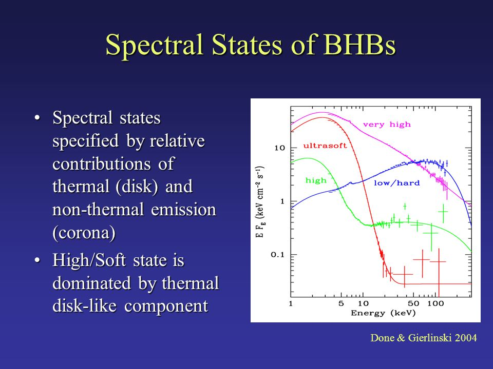Spectral States of BHBs Spectral states specified by relative contributions of thermal (disk) and non-thermal emission (corona)Spectral states specified by relative contributions of thermal (disk) and non-thermal emission (corona) High/Soft state is dominated by thermal disk-like componentHigh/Soft state is dominated by thermal disk-like component Done & Gierlinski 2004
