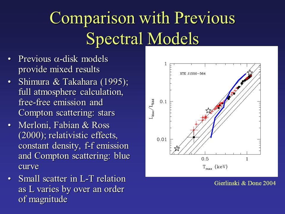 Comparison with Previous Spectral Models Previous  -disk models provide mixed resultsPrevious  -disk models provide mixed results Shimura & Takahara (1995); full atmosphere calculation, free-free emission and Compton scattering: starsShimura & Takahara (1995); full atmosphere calculation, free-free emission and Compton scattering: stars Merloni, Fabian & Ross (2000); relativistic effects, constant density, f-f emission and Compton scattering: blue curveMerloni, Fabian & Ross (2000); relativistic effects, constant density, f-f emission and Compton scattering: blue curve Small scatter in L-T relation as L varies by over an order of magnitudeSmall scatter in L-T relation as L varies by over an order of magnitude Gierlinski & Done 2004