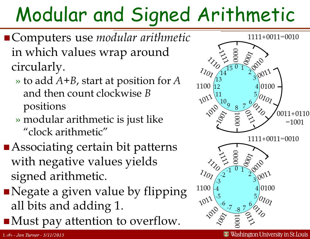 1.16 - Jon Turner - 5/11/2015 Modular and Signed Arithmetic n Computers use modular arithmetic in which values wrap around circularly.