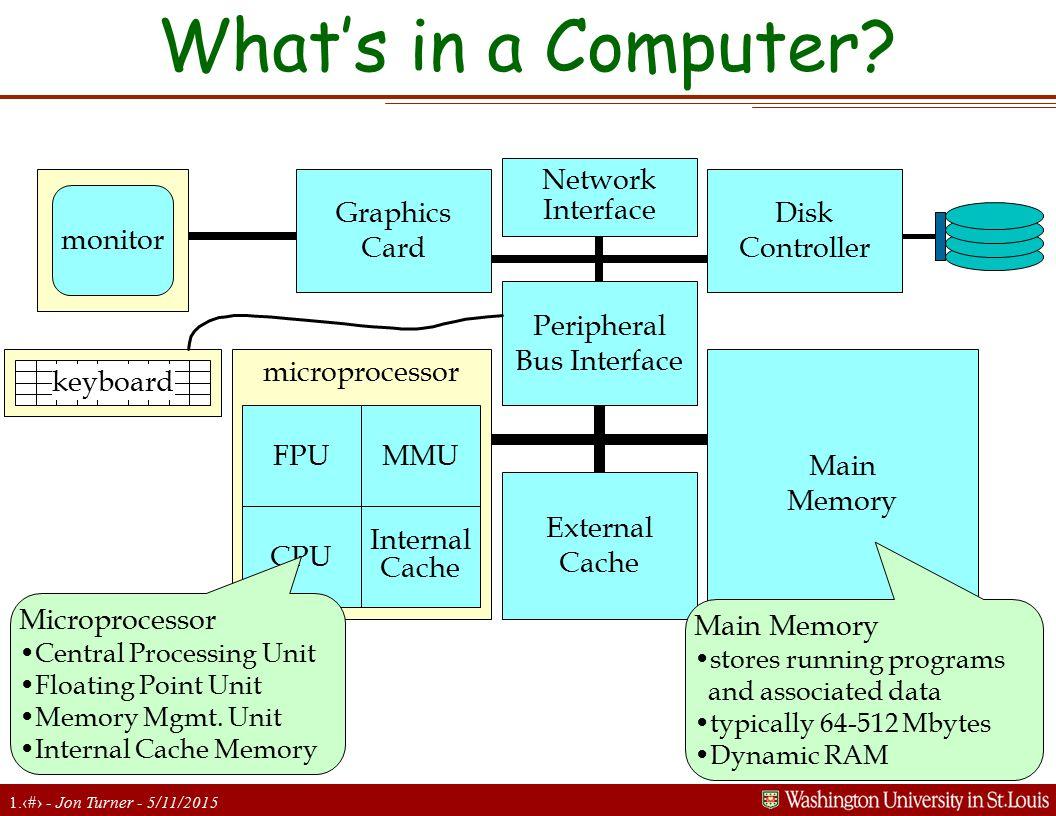 1.2 - Jon Turner - 5/11/2015 What's in a Computer? microprocessor monitor keyboard FPU CPU MMU Internal Cache External Cache Main Memory Peripheral Bu