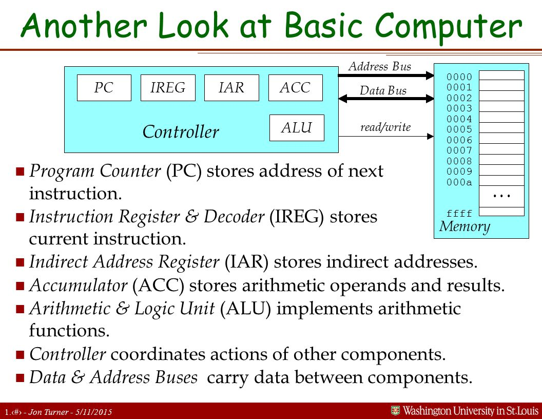 1.21 - Jon Turner - 5/11/2015 Another Look at Basic Computer n Program Counter (PC) stores address of next instruction. n Instruction Register & Decod