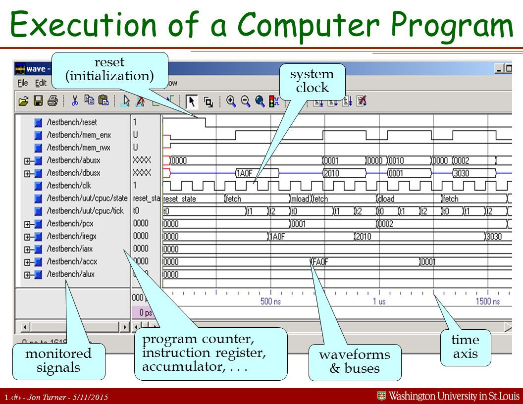 1.22 - Jon Turner - 5/11/2015 Execution of a Computer Program monitored signals waveforms & buses time axis system clock reset (initialization) progra