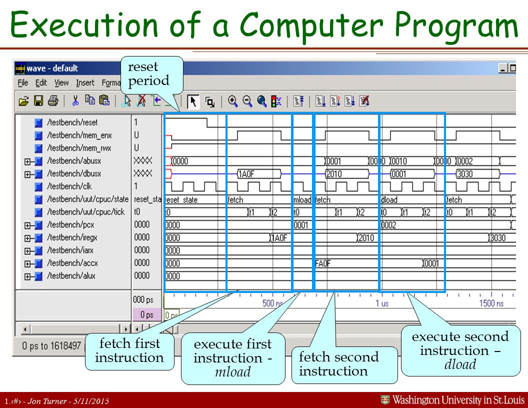 1.23 - Jon Turner - 5/11/2015 Execution of a Computer Program reset period execute first instruction - mload fetch first instruction fetch second inst