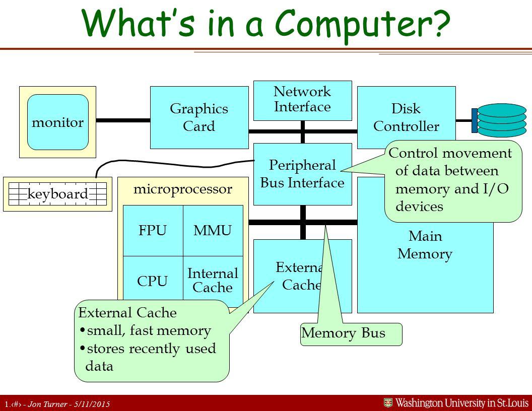 1.3 - Jon Turner - 5/11/2015 What's in a Computer? microprocessor monitor keyboard FPU CPU MMU Internal Cache External Cache Main Memory Peripheral Bu