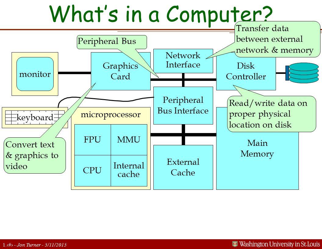 1.4 - Jon Turner - 5/11/2015 What's in a Computer? microprocessor monitor keyboard FPU CPU MMU Internal cache External Cache Main Memory Peripheral Bu