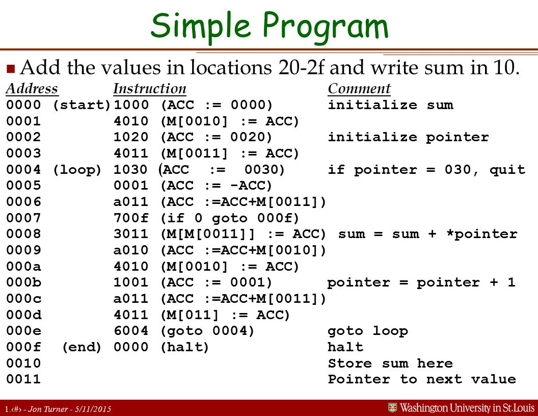 1.8 - Jon Turner - 5/11/2015 Simple Program n Add the values in locations 20-2f and write sum in 10. AddressInstructionComment 0000 (start)1000 (ACC :