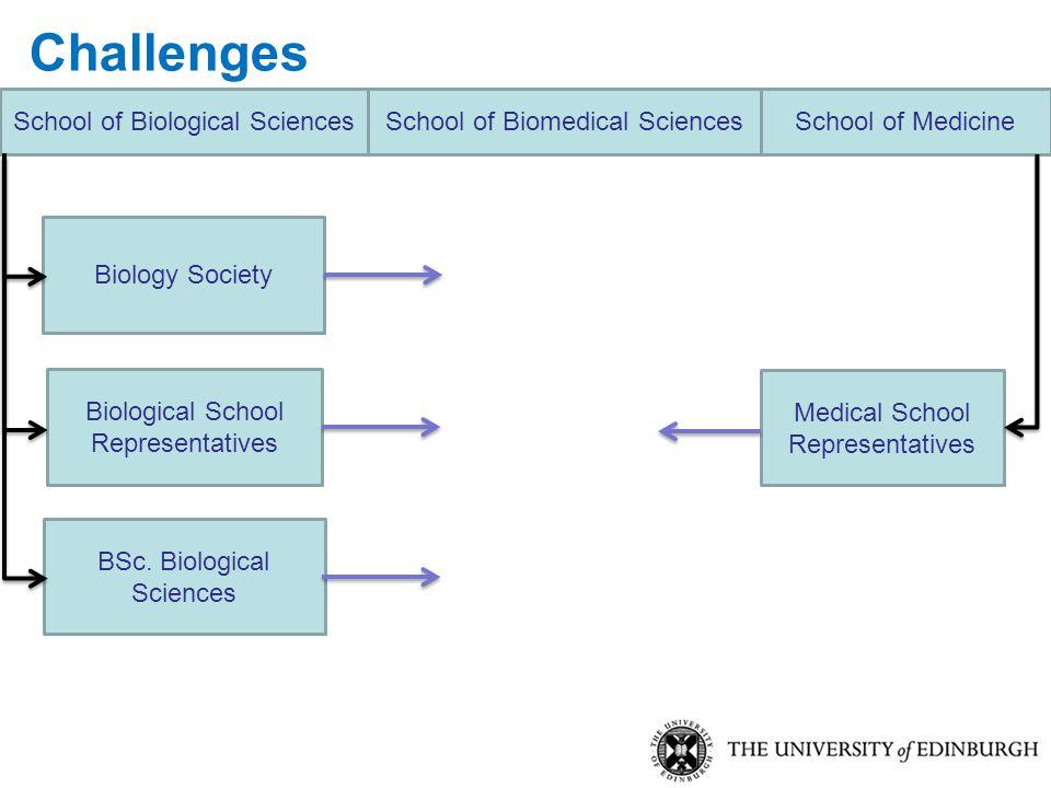 BSc. Biological Sciences Biology Society Medical School Representatives School of Biological SciencesSchool of MedicineSchool of Biomedical Sciences C