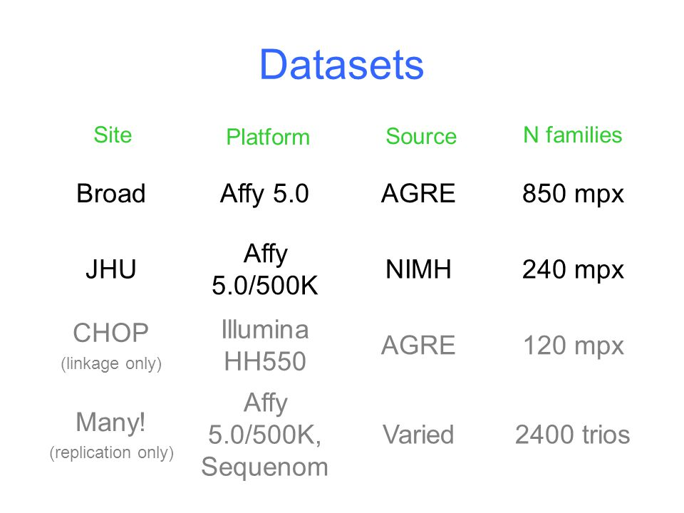 Datasets BroadAffy 5.0AGRE850 mpx JHU Affy 5.0/500K NIMH240 mpx CHOP (linkage only) Illumina HH550 AGRE120 mpx Many.