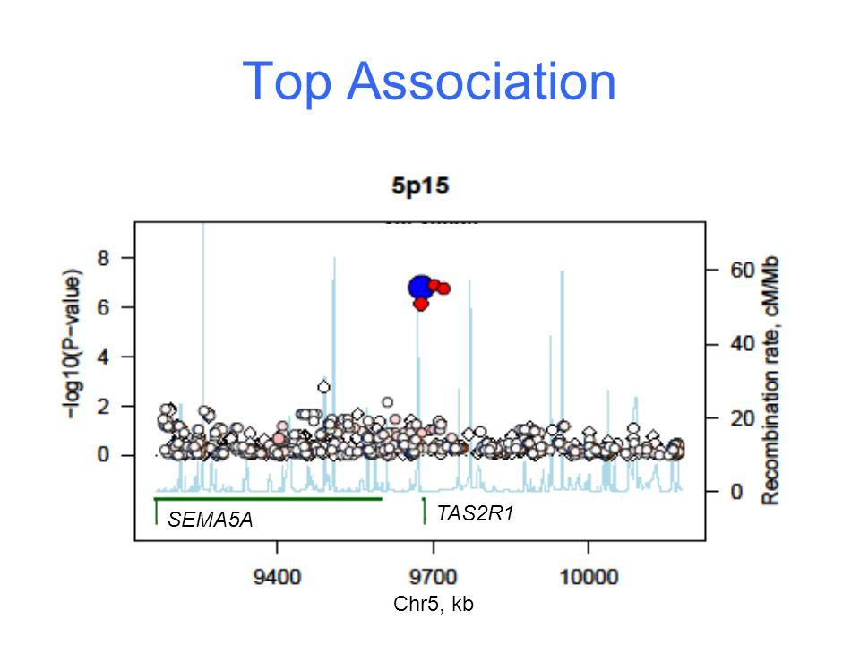 Top Association Chr5, kb SEMA5A TAS2R1