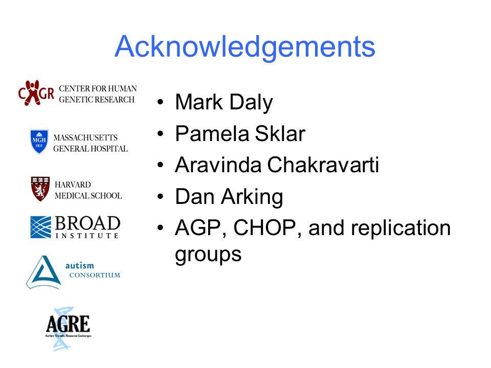 Acknowledgements Mark Daly Pamela Sklar Aravinda Chakravarti Dan Arking AGP, CHOP, and replication groups