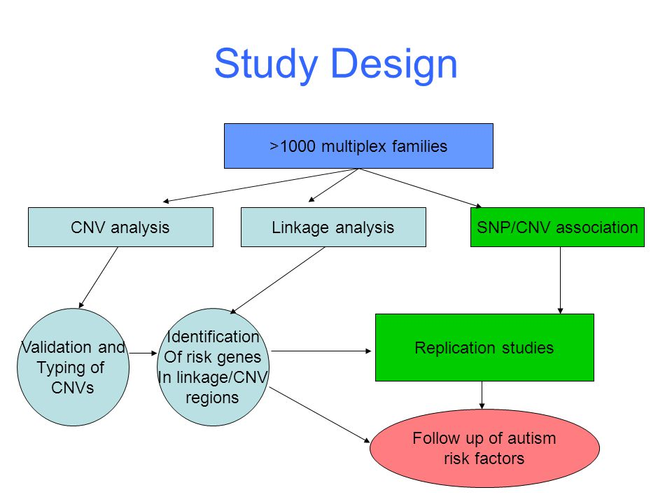 Study Design >1000 multiplex families Linkage analysisSNP/CNV association Identification Of risk genes In linkage/CNV regions Replication studies Follow up of autism risk factors CNV analysis Validation and Typing of CNVs