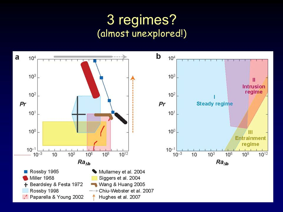 3 regimes (almost unexplored!)