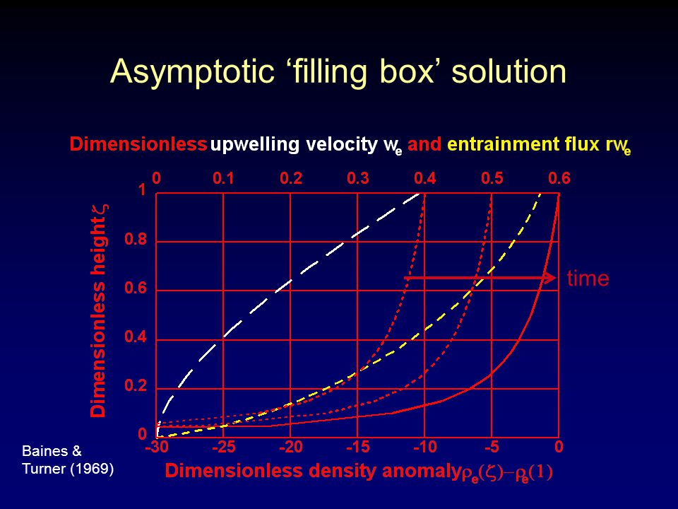 Asymptotic 'filling box' solution time Baines & Turner (1969)