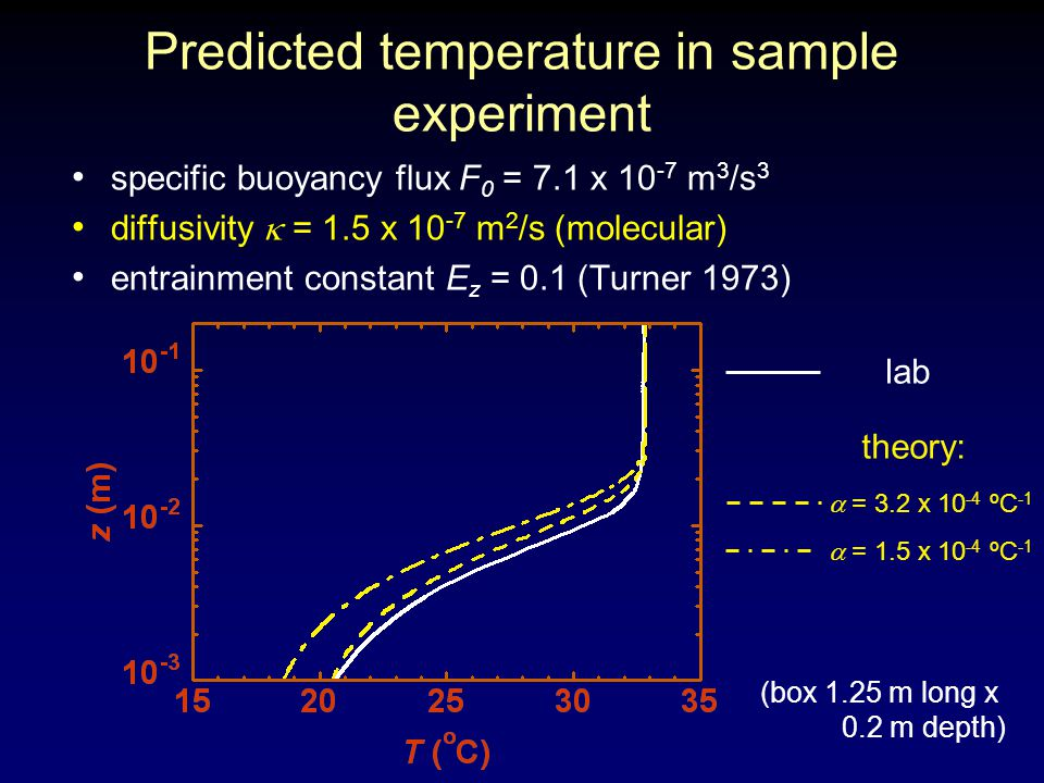 Predicted temperature in sample experiment specific buoyancy flux F 0 = 7.1 x 10 -7 m 3 /s 3 diffusivity  = 1.5 x 10 -7 m 2 /s (molecular) entrainment constant E z = 0.1 (Turner 1973) lab theory: (box 1.25 m long x 0.2 m depth)  = 3.2 x 10 -4 ºC -1  = 1.5 x 10 -4 ºC -1