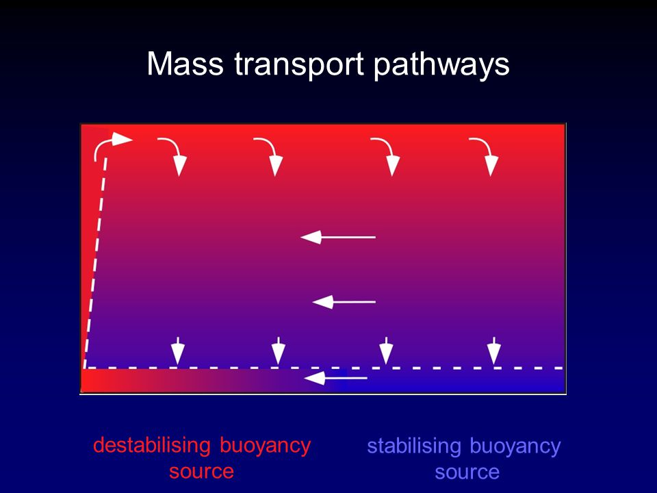 Mass transport pathways stabilising buoyancy source destabilising buoyancy source