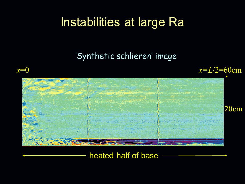 Instabilities at large Ra 'Synthetic schlieren' image heated half of base 20cm x=0x=L/2=60cm
