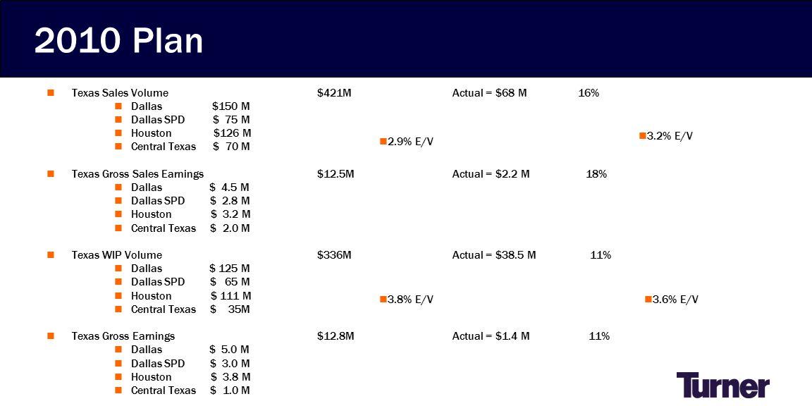2010 Plan Texas Sales Volume$421MActual = $68 M 16% Dallas $150 M Dallas SPD $ 75 M Houston $126 M Central Texas $ 70 M Texas Gross Sales Earnings$12.