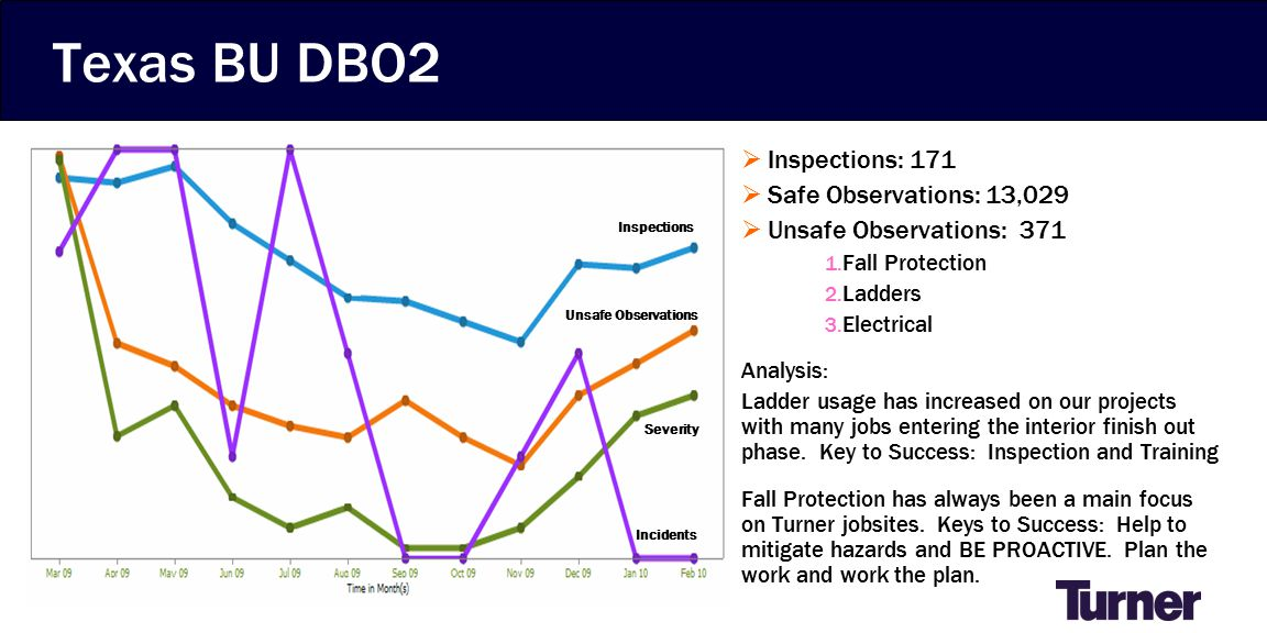 Texas BU DBO2  Inspections: 171  Safe Observations: 13,029  Unsafe Observations: 371 1.
