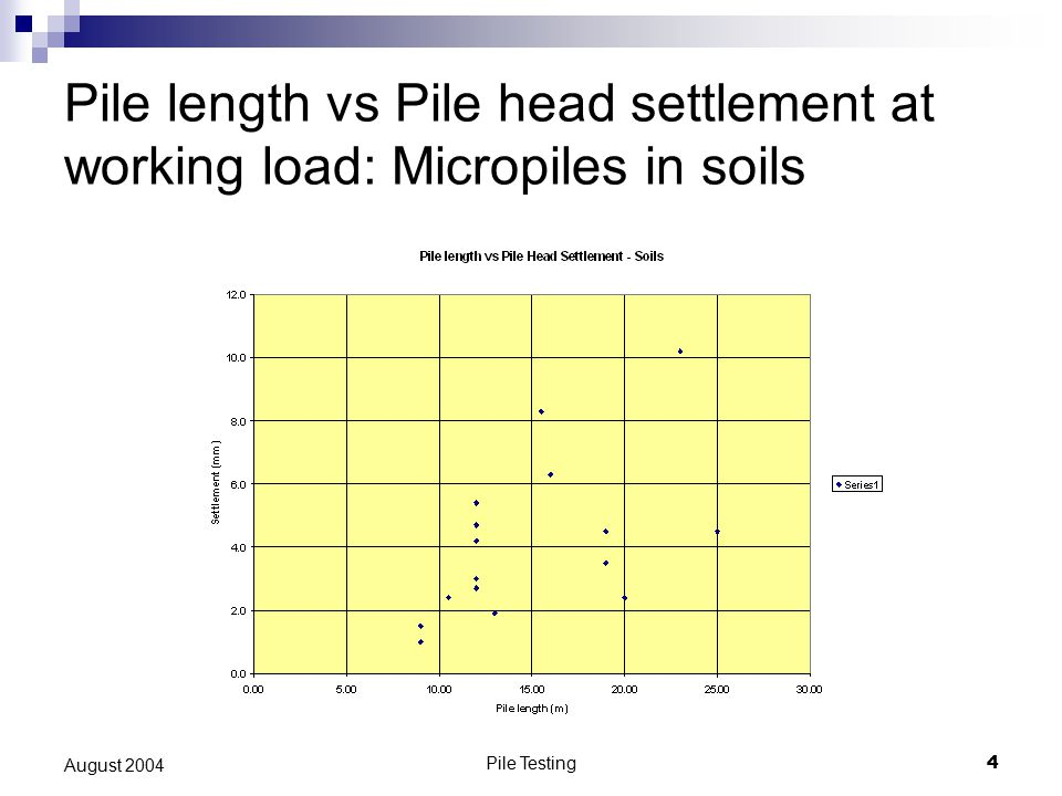 Summary (1) For a wide variety of soils: Gross pile head settlement at working load is: Around 0.012 mm/kN (0.1mm/tonne [metric]) Around 0.012 mm/kN (0.1mm/tonne [metric]) [As high as 0.035mm/kN (0.35 mm/tonne)] [As high as 0.035mm/kN (0.35 mm/tonne)] [As low as 0.005 mm/kN (0.05 mm/tonne)] [As low as 0.005 mm/kN (0.05 mm/tonne)] (Fairly) independent of length and actual load.