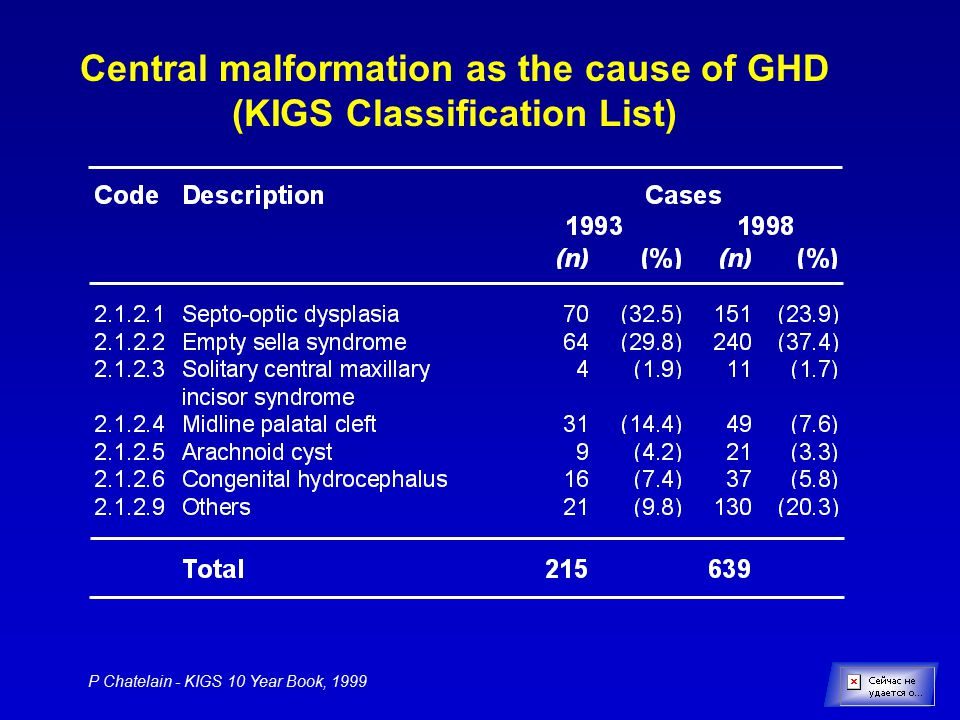 Central malformation as the cause of GHD (KIGS Classification List)
