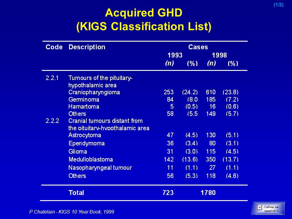 P Chatelain - KIGS 10 Year Book, 1999 Acquired GHD (KIGS Classification List) (1/2)