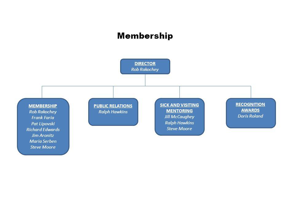 Membership DIRECTOR Rob Rakochey MEMBERSHIP Rob Rakochey Frank Faria Pat Lipovski Richard Edwards Jim Aronitz Maria Serben Steve Moore PUBLIC RELATION