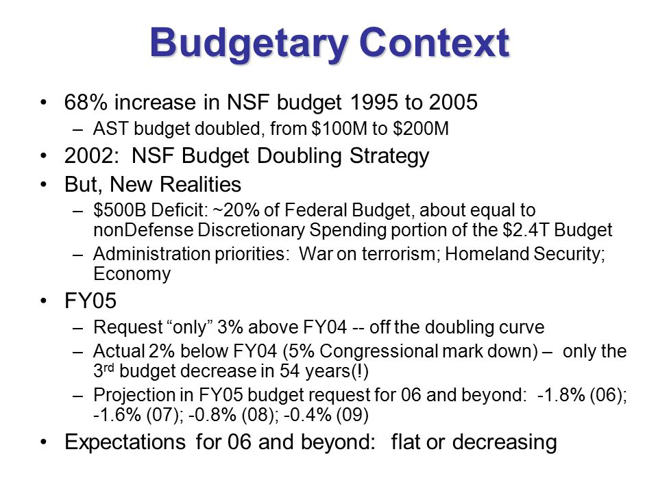 Budgetary Context 68% increase in NSF budget 1995 to 2005 –AST budget doubled, from $100M to $200M 2002: NSF Budget Doubling Strategy But, New Realities –$500B Deficit: ~20% of Federal Budget, about equal to nonDefense Discretionary Spending portion of the $2.4T Budget –Administration priorities: War on terrorism; Homeland Security; Economy FY05 –Request only 3% above FY04 -- off the doubling curve –Actual 2% below FY04 (5% Congressional mark down) – only the 3 rd budget decrease in 54 years(!) –Projection in FY05 budget request for 06 and beyond: -1.8% (06); -1.6% (07); -0.8% (08); -0.4% (09) Expectations for 06 and beyond: flat or decreasing