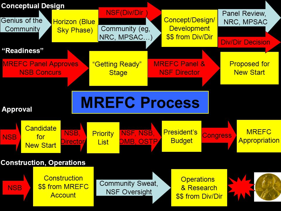 Horizon (Blue Sky Phase) Genius of the Community NSF(Div/Dir ) Concept/Design/ Development $$ from Div/Dir Community (eg, NRC, MPSAC…) MREFC Panel Approves NSB Concurs Getting Ready Stage MREFC Panel & NSF Director Proposed for New Start NSB Candidate for New Start President's Budget NSF, NSB, OMB, OSTP Congress MREFC Appropriation NSB Construction $$ from MREFC Account Operations & Research $$ from Div/Dir Community Sweat, NSF Oversight MREFC Process Panel Review, NRC, MPSAC Div/Dir Decision NSB, Director Priority List Readiness Approval Construction, Operations Conceptual Design