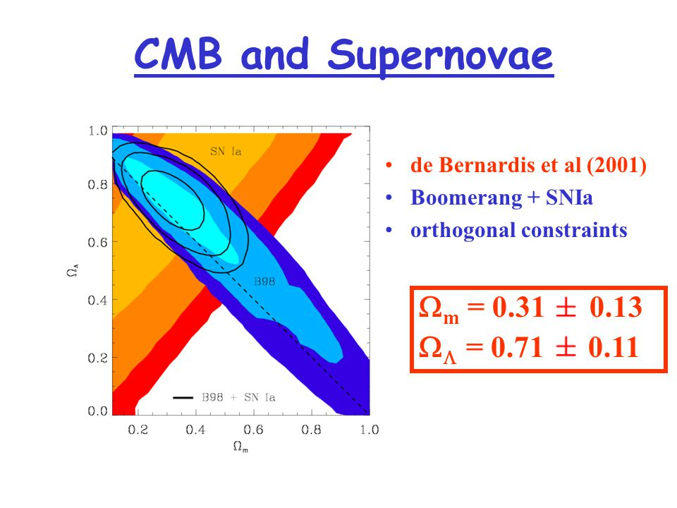 CMB and Supernovae  m = 0.31 0.13   = 0.71 0.11 de Bernardis et al (2001) Boomerang + SNIa orthogonal constraints