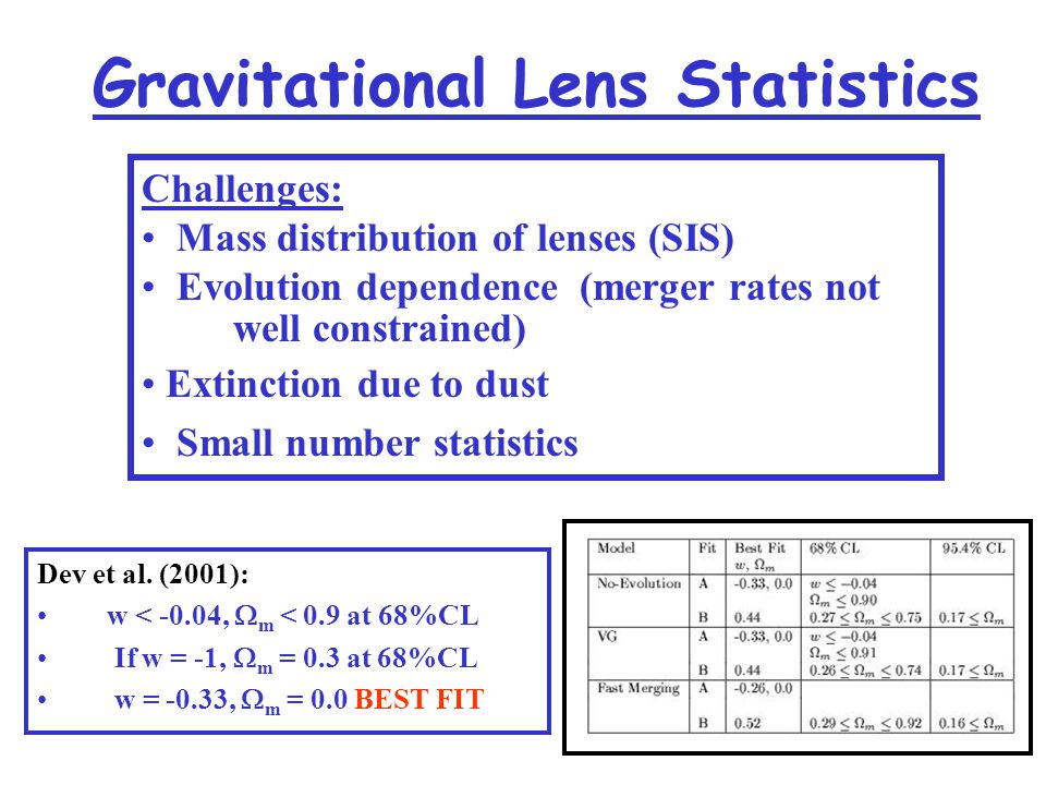 Gravitational Lens Statistics Dev et al.