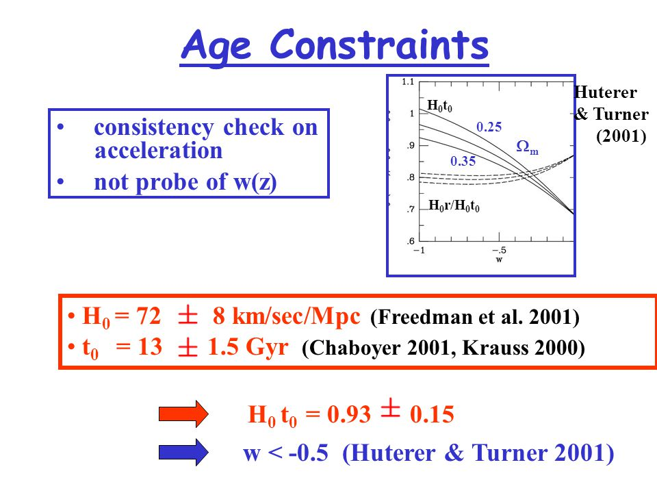 Age Constraints consistency check on acceleration not probe of w(z) H 0 = 72 8 km/sec/Mpc (Freedman et al.