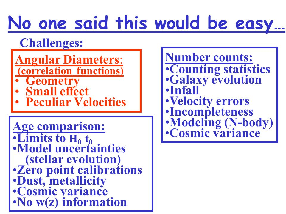 No one said this would be easy… Angular Diameters: (correlation functions) Geometry Small effect Peculiar Velocities Challenges: Number counts: Counting statistics Galaxy evolution Infall Velocity errors Incompleteness Modeling (N-body) Cosmic variance Age comparison: Limits to H 0 t 0 Model uncertainties (stellar evolution) Zero point calibrations Dust, metallicity Cosmic variance No w(z) information
