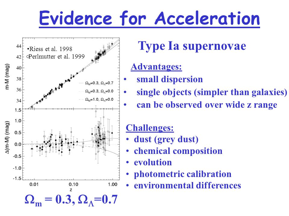 Evidence for Acceleration  m = 0.3,   =0.7 Riess et al.