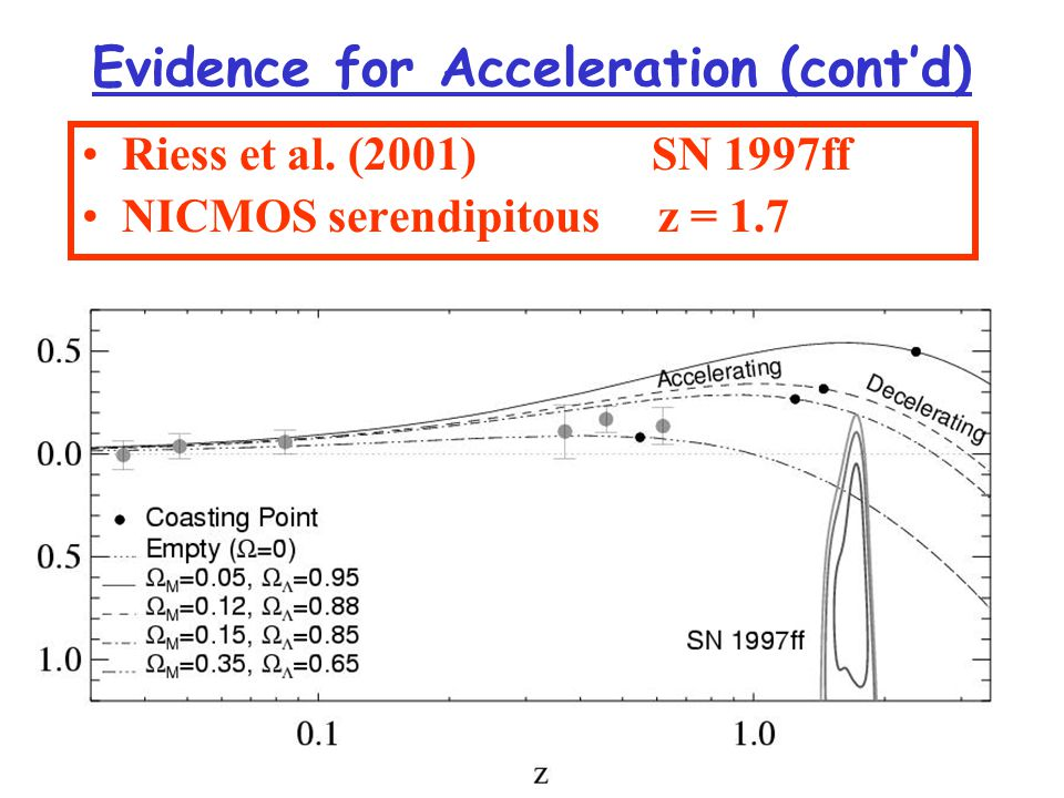 mm Current evidence: Galaxy kinematicsCluster baryons f b ~ 10-20%  b h 2 = 0.02  m ~ 0.3-0.4 X-ray gas Lensing  m ~ 0.3