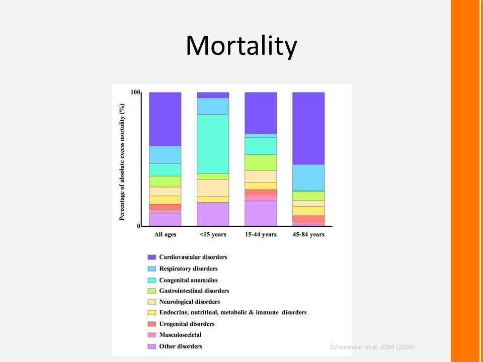 Mortality Schoemaker et al, JCEM (2008).