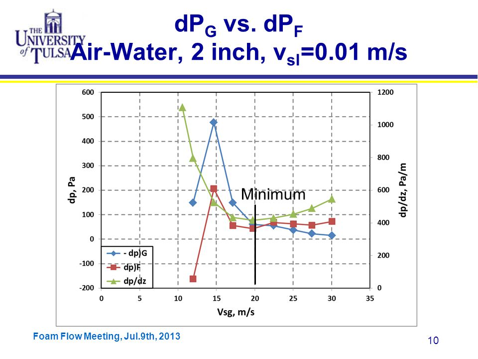 Foam Flow Meeting, Jul.9th, 2013 10 dP G vs. dP F Air-Water, 2 inch, v sl =0.01 m/s Minimum