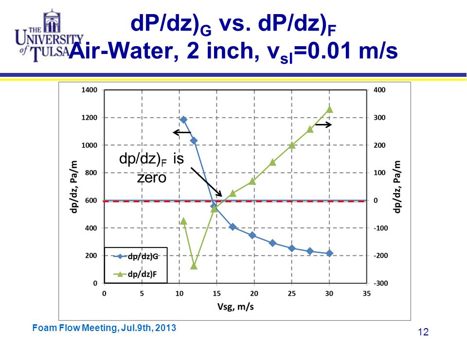 Foam Flow Meeting, Jul.9th, 2013 12 dP/dz) G vs.