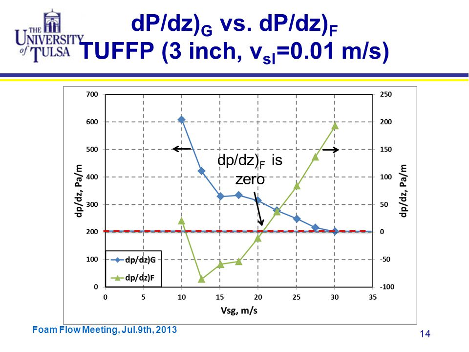 Foam Flow Meeting, Jul.9th, 2013 14 dP/dz) G vs.