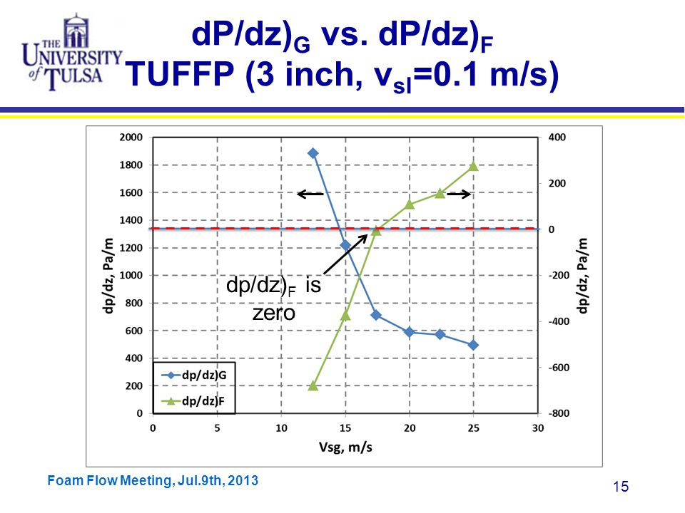 Foam Flow Meeting, Jul.9th, 2013 15 dP/dz) G vs.
