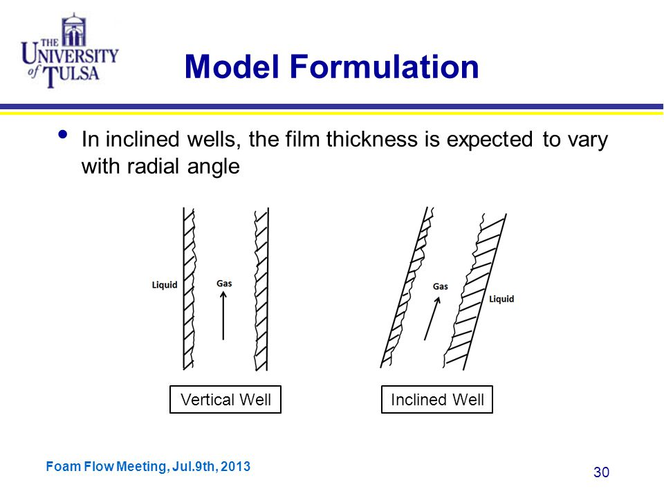Foam Flow Meeting, Jul.9th, 2013 30 Model Formulation In inclined wells, the film thickness is expected to vary with radial angle Vertical WellInclined Well