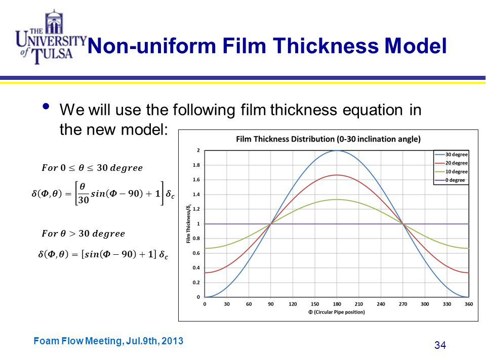 Foam Flow Meeting, Jul.9th, 2013 34 Non-uniform Film Thickness Model
