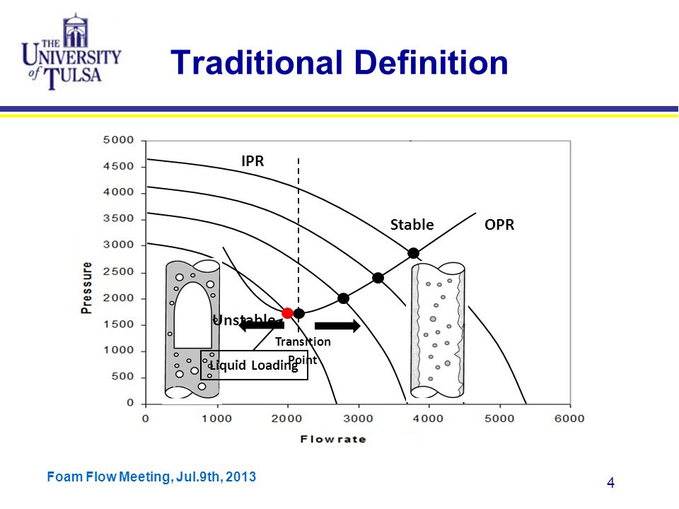 Foam Flow Meeting, Jul.9th, 2013 25 Approach Zhang et al.'s Model Momentum equation for annular flow: With other equations and closure relationships, we can solve this momentum equation and calculate critical gas velocity