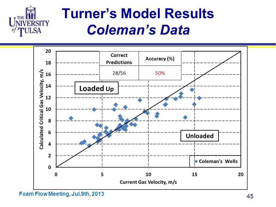 Foam Flow Meeting, Jul.9th, 2013 45 Turner's Model Results Coleman's Data