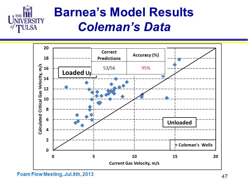Foam Flow Meeting, Jul.9th, 2013 47 Barnea's Model Results Coleman's Data