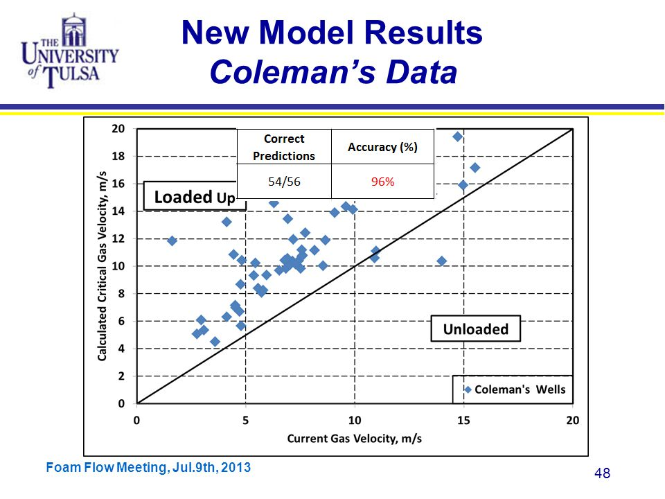 Foam Flow Meeting, Jul.9th, 2013 48 New Model Results Coleman's Data