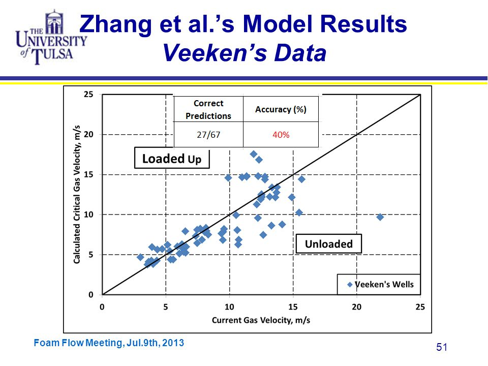 Foam Flow Meeting, Jul.9th, 2013 51 Zhang et al.'s Model Results Veeken's Data