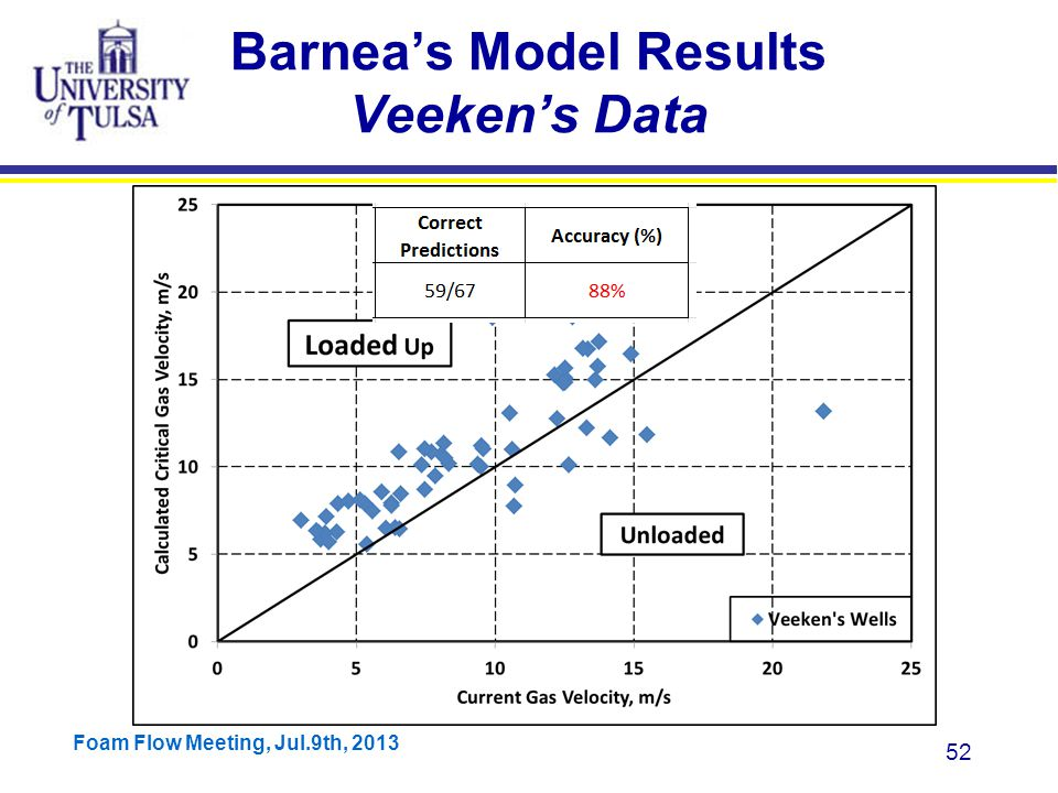 Foam Flow Meeting, Jul.9th, 2013 52 Barnea's Model Results Veeken's Data