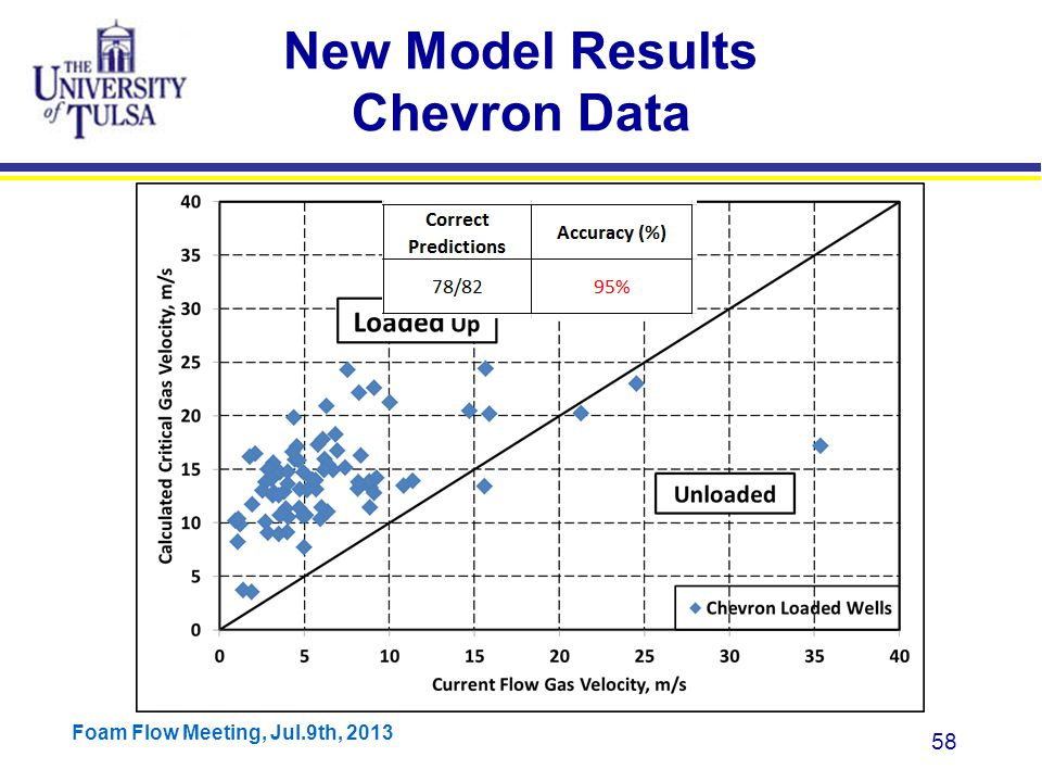 Foam Flow Meeting, Jul.9th, 2013 58 New Model Results Chevron Data