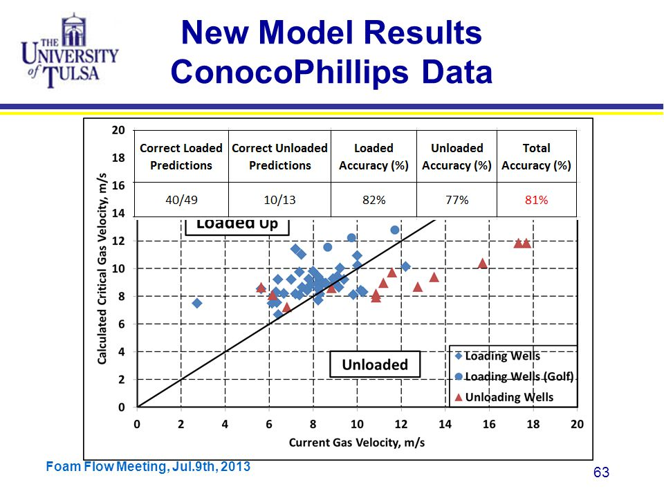 Foam Flow Meeting, Jul.9th, 2013 63 New Model Results ConocoPhillips Data